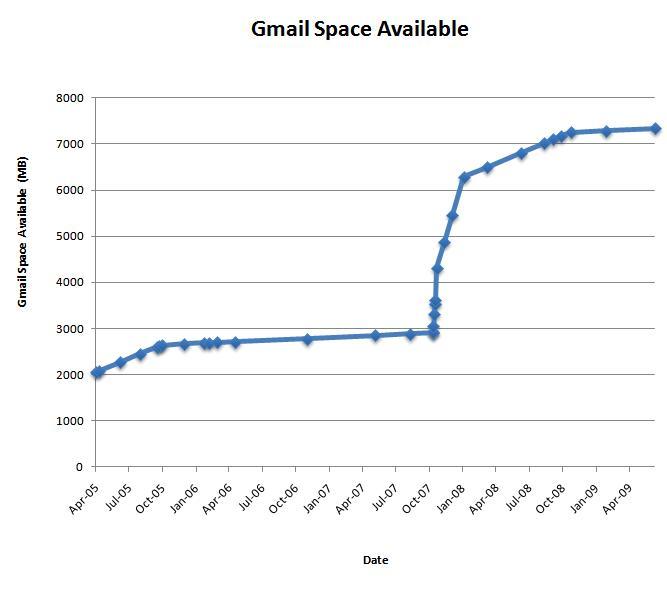 gmail storage  space